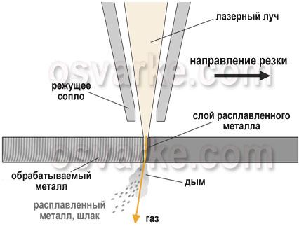 Схема лазерной резки металла